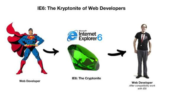 IE6 is Web Kryptonite